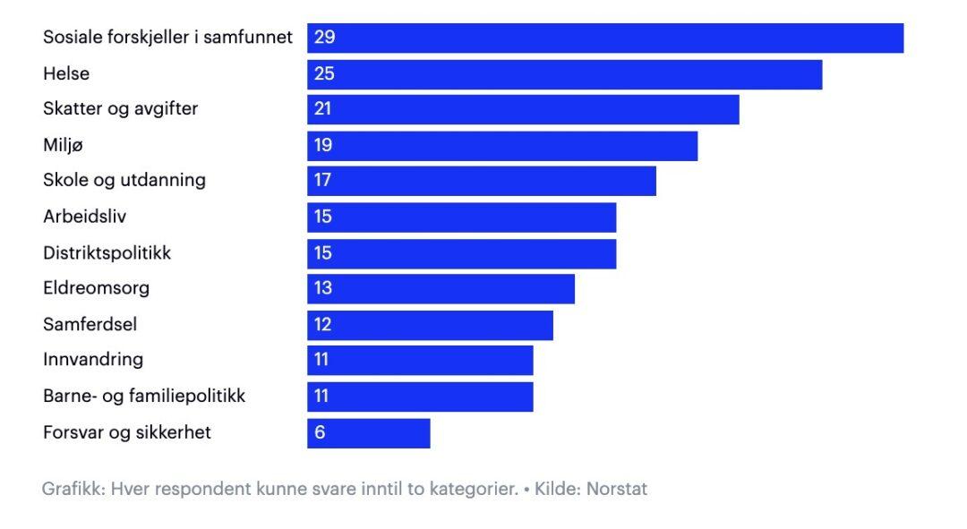 Viktigaste frågorna för norrmännen i det kommande valet. Skärmdump: Aftenposten.